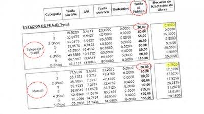 Ruta14: Las nuevas tarifas del peaje castigan el pago manual
