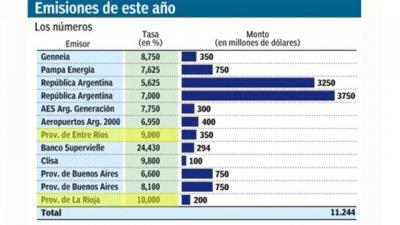 Deuda en dólares: La Rioja siguió el camino de Entre Ríos
