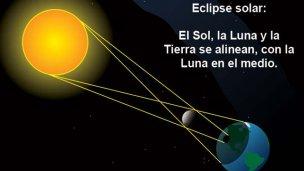 Este domingo, no te pierdas el eclipse de sol