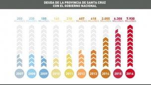 Los números que desnudan la crisis de Santa Cruz