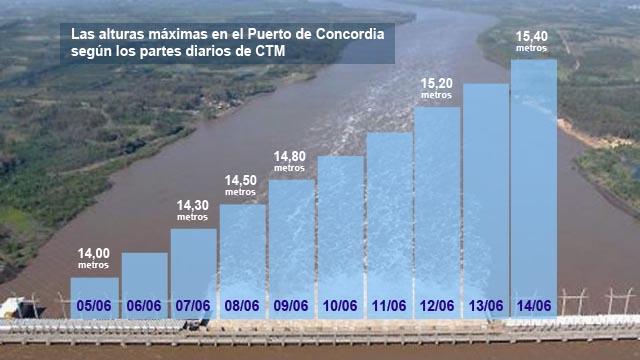 Crece el número de desplazados por inundaciones