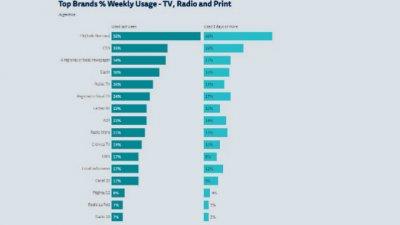 Concentración mediática y poca innovación, la radiografía de las noticias de Argentina