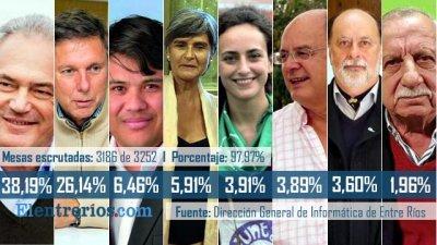 De Benedetti a Angelini, los 8 más votados en Entre Ríos