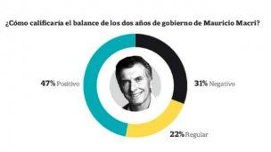 Las buenas y malas de la gestión Macri, en una encuesta