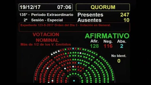 Comenzó la sesión en Diputados y aumenta la tensión fuera del Congreso