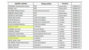 Otro voto afirmativo de Juan José Bahillo y Mayda Cresto